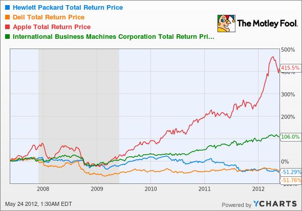 HPQ Total Return Price Chart