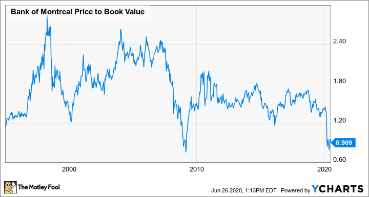 BMO Price to Book Value Chart