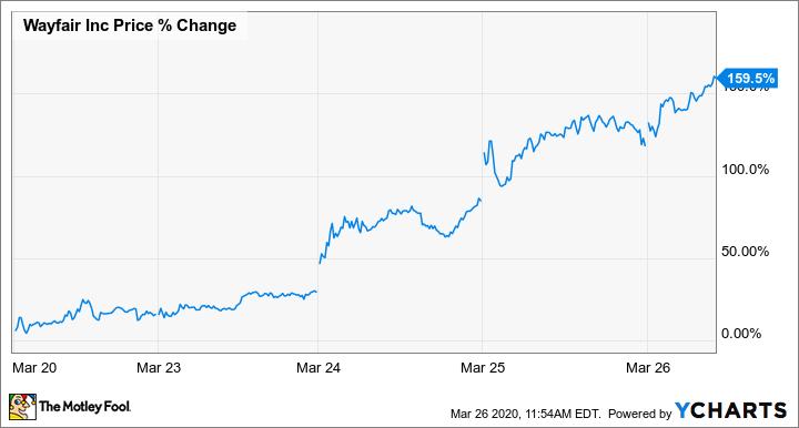 W Price Chart