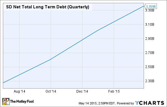 SD Net Total Long Term Debt (Quarterly) Chart