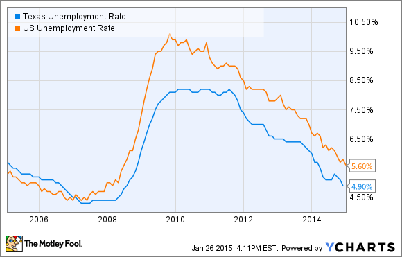Texas Unemployment Rate Chart