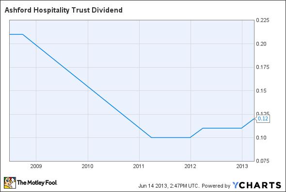 AHT Dividend Chart