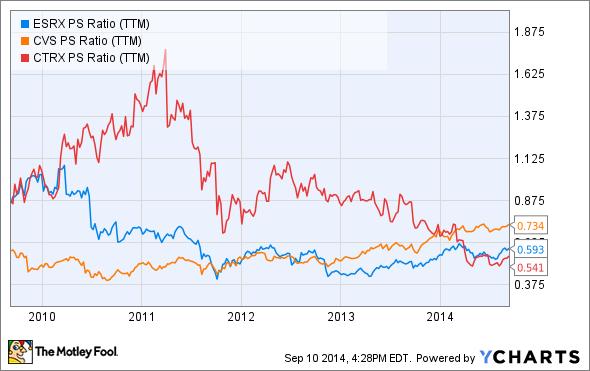 ESRX PS Ratio (TTM) Chart