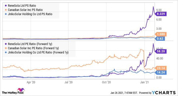 SOL PS Ratio Chart