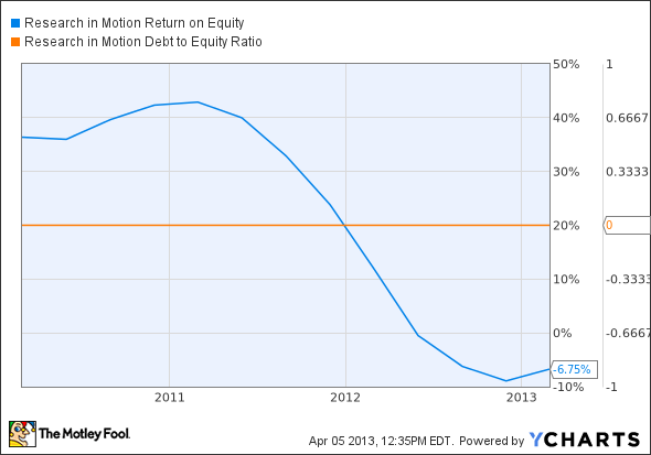BBRY Return on Equity Chart