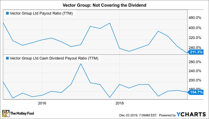 VGR Payout Ratio (TTM) Chart