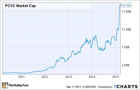 PCYC Market Cap Chart