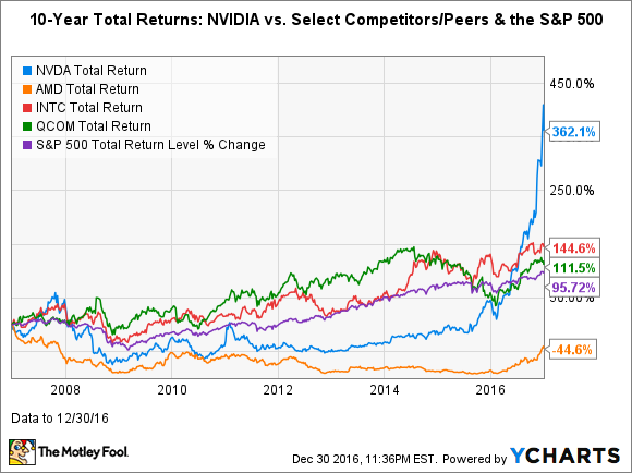 Nvda Total Return Price Chart