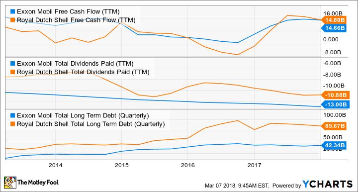 XOM Free Cash Flow (TTM) Chart