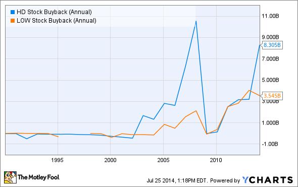 HD Stock Buyback (Annual) Chart