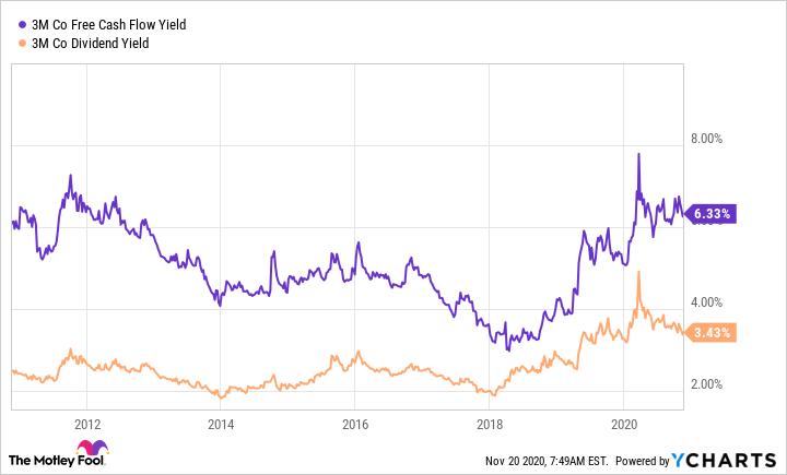 MMM Free Cash Flow Yield Chart