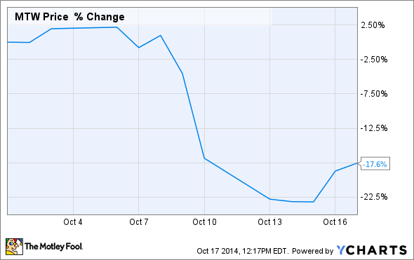 Manitowoc Company Inc. Stock Crashes 24% in 4 Trading Days: Is It ...