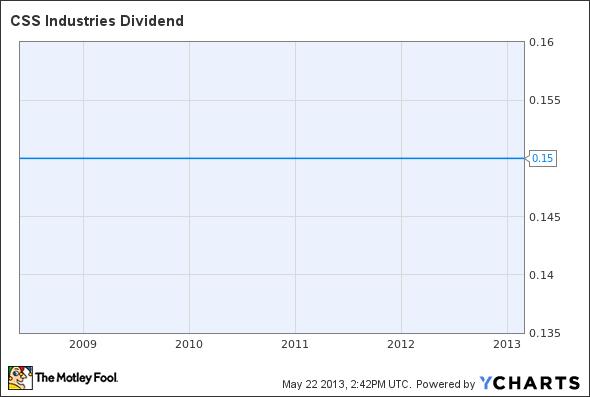CSS Dividend Chart