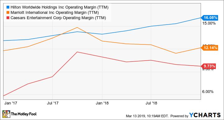 HLT Operating Margin (TTM) Chart