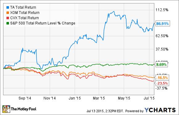 TA Total Return Price Chart