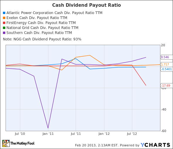 AT Cash Div. Payout Ratio TTM Chart