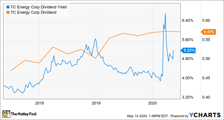 TRP Dividend Yield Chart