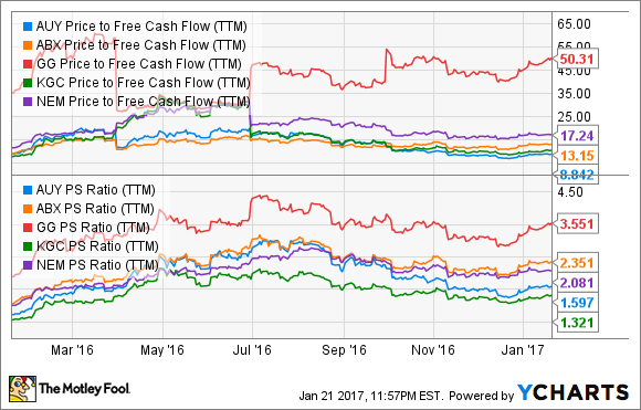 AUY Price to Free Cash Flow (TTM) Chart
