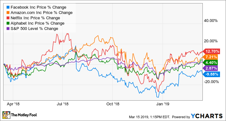FANG Stocks: What to Expect in 2019