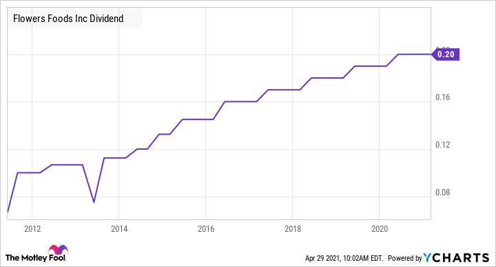 FLO Dividend Chart