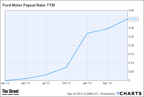 F Payout Ratio TTM Chart