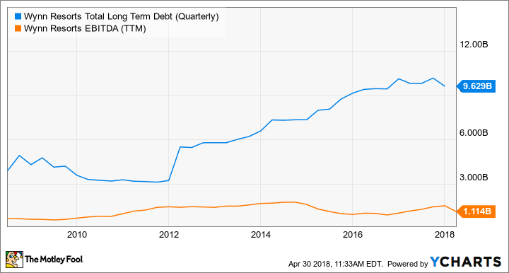 WYNN Total Long Term Debt (Quarterly) Chart