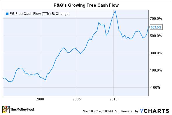 PG Free Cash Flow (TTM) Chart