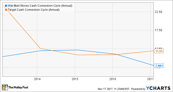 WMT Cash Conversion Cycle (Annual) Chart
