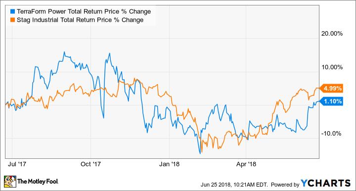 TERP Total Return Price Chart
