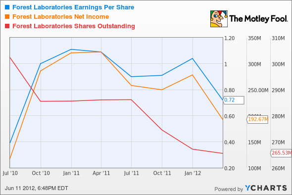 FRX Earnings Per Share Chart