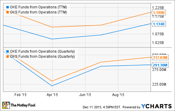 OKE Funds from Operations (TTM) Chart