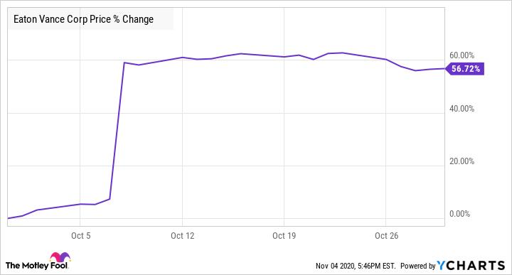 EV Chart