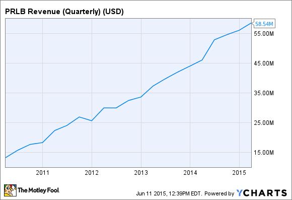 PRLB Revenue (Quarterly) Chart