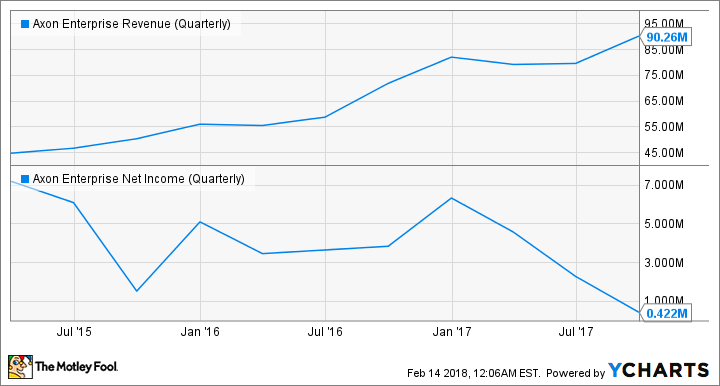 AAXN Revenue (Quarterly) Chart