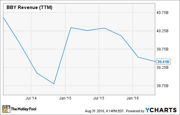 BBY Revenue (TTM) Chart
