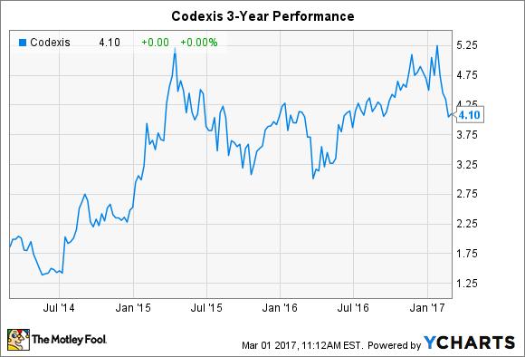 CDXS Chart