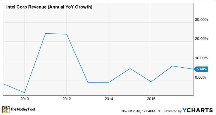 INTC Revenue (Annual YoY Growth) Chart