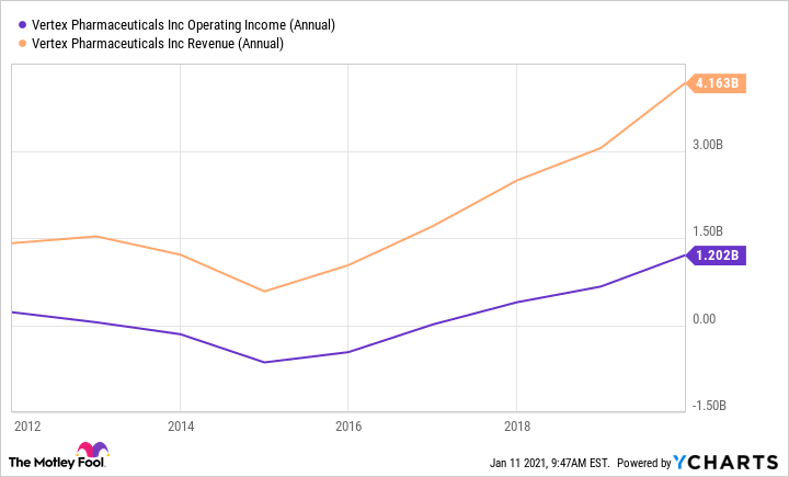 VRTX Operating Income (Annual) Chart