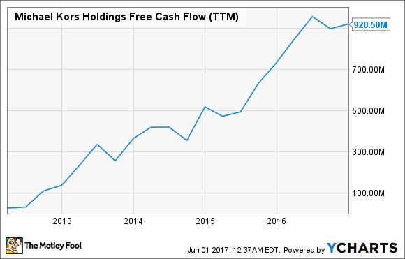 KORS Free Cash Flow (TTM) Chart