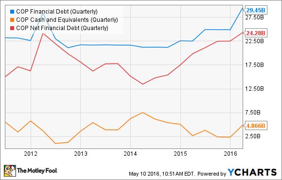 COP Financial Debt (Quarterly) Chart