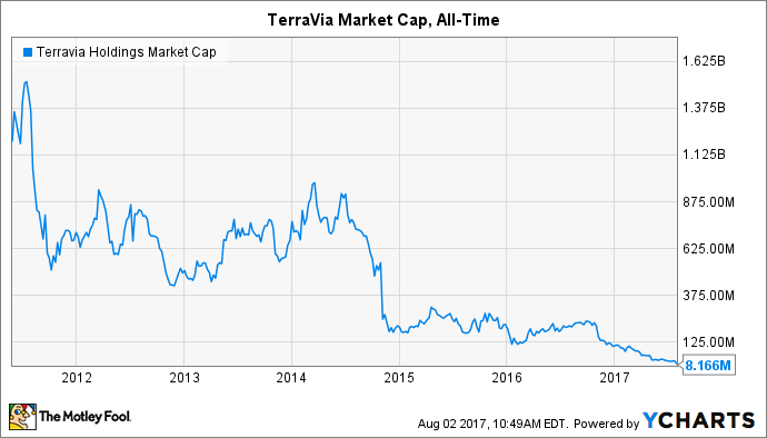 TVIA Market Cap Chart