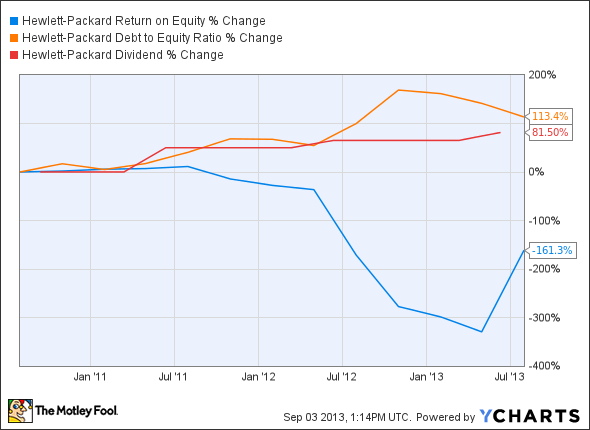 HPQ Return on Equity Chart