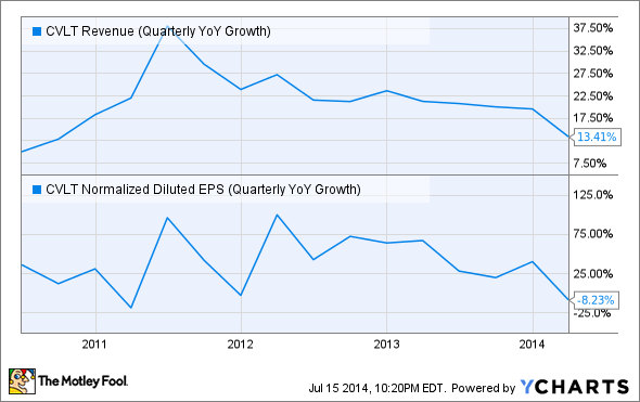 CVLT Revenue (Quarterly YoY Growth) Chart