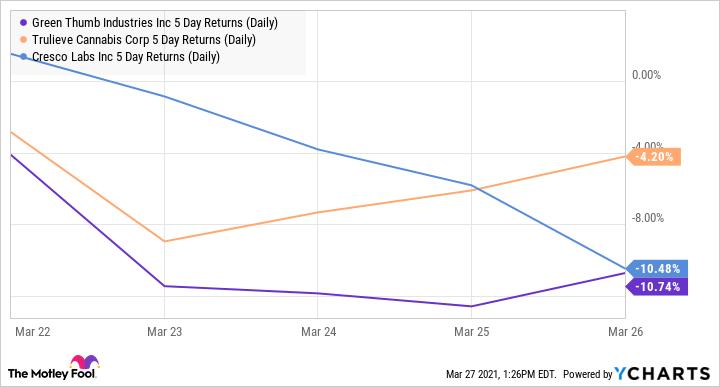 GTBIF 5 Day Returns (Daily) Chart