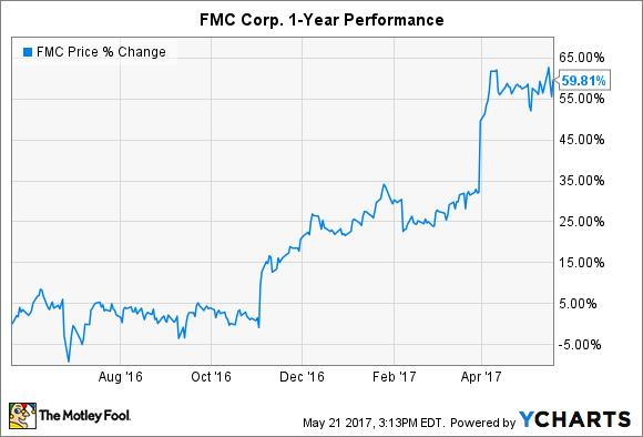 FMC Chart