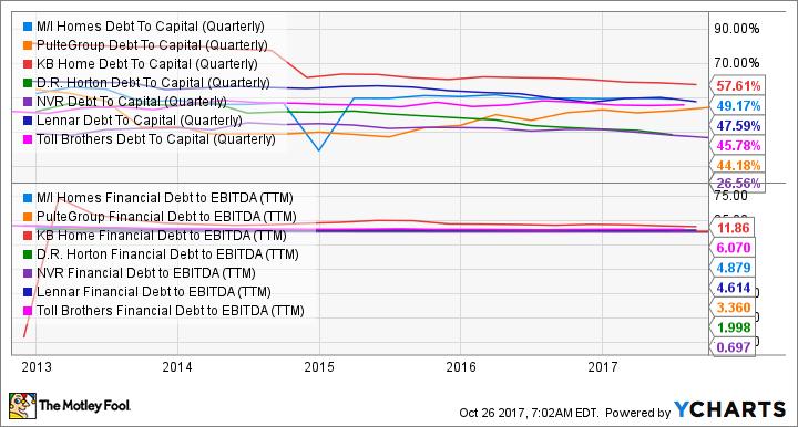 MHO Debt To Capital (Quarterly) Chart