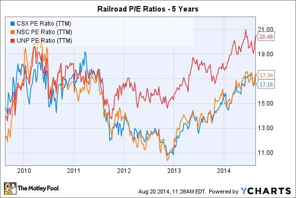 CSX PE Ratio (TTM) Chart