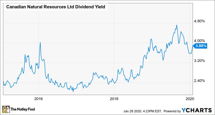 CNQ Dividend Yield Chart