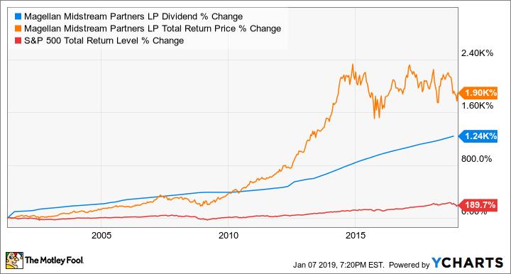 MMP Dividend Chart