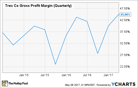 TREX Gross Profit Margin (Quarterly) Chart